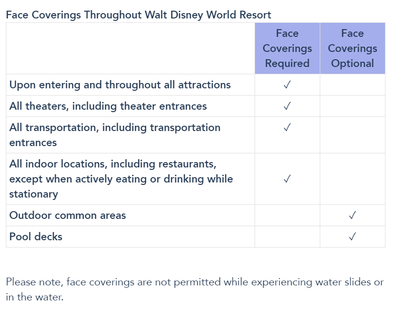 Disney World Will No Longer Require Face Masks Outdoors as of May 15th! News 3